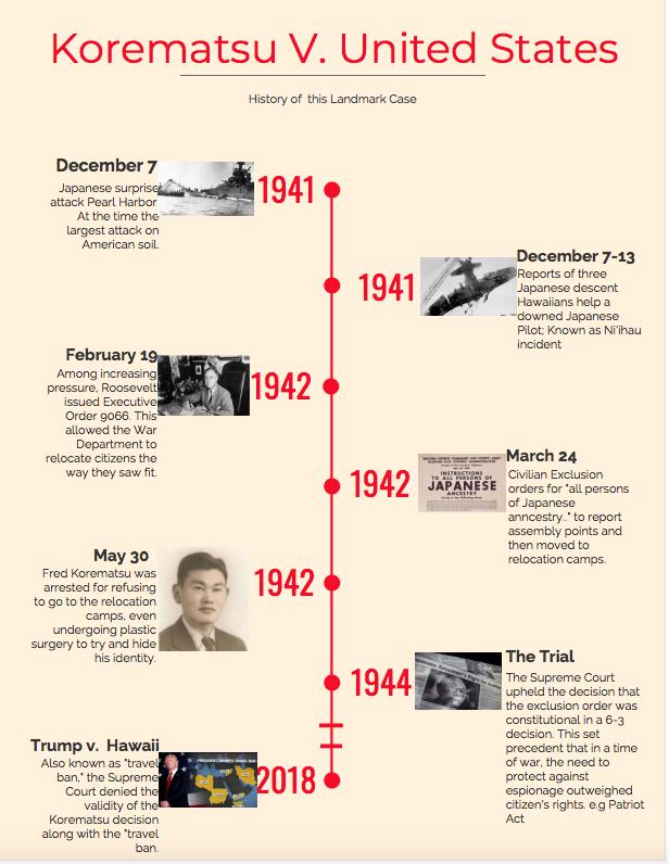 An timeline infographic Korematsu v United States
